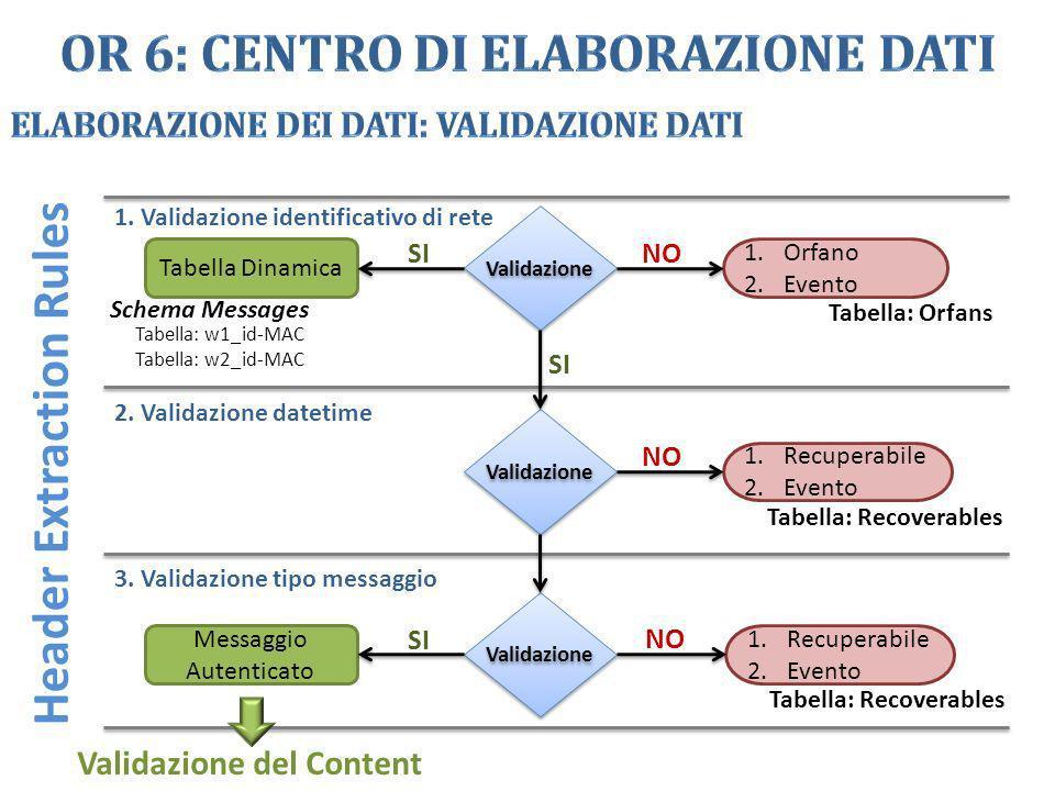 Header Extraction Rules Validazione Tabella Dinamica 1.Orfano 2.Evento Schema Messages Tabella: w1_id-MAC Tabella: w2_id-MAC Tabella: Orfans NOSI 1.Re