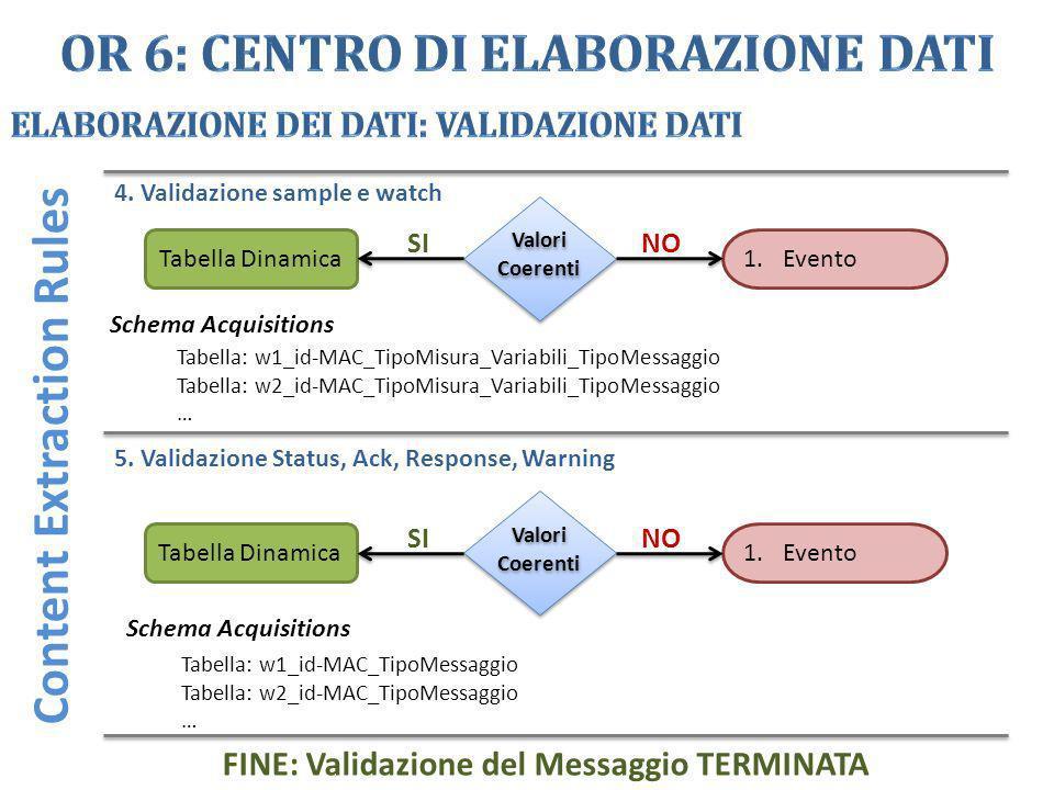 Valori Coerenti Valori Coerenti Tabella Dinamica 1.Evento Schema Acquisitions NOSI 4. Validazione sample e watch Content Extraction Rules Tabella: w1_