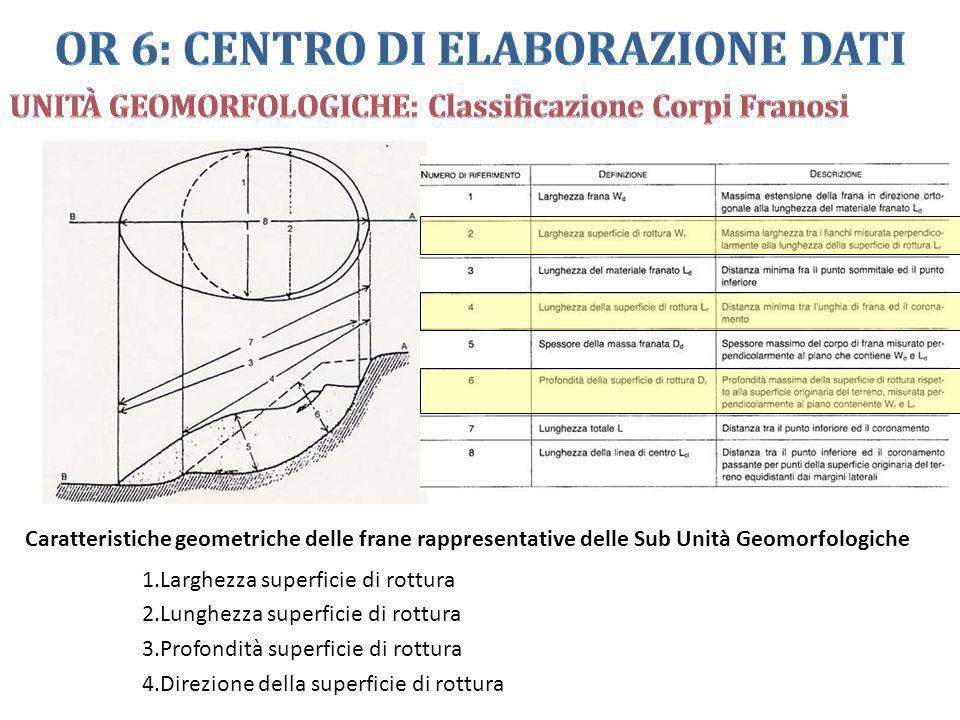 Caratteristiche geometriche delle frane rappresentative delle Sub Unità Geomorfologiche 1.Larghezza superficie di rottura 2.Lunghezza superficie di ro