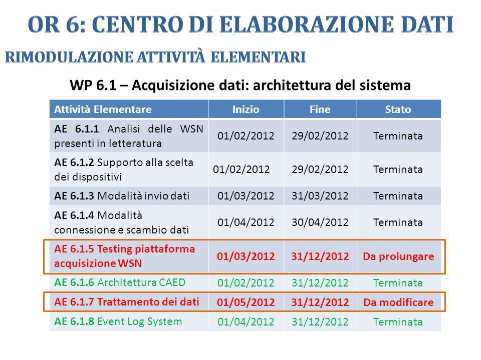 Attività ElementareInizioFineStato AE 6.1.1 Analisi delle WSN presenti in letteratura 01/02/201229/02/2012Terminata AE 6.1.2 Supporto alla scelta dei