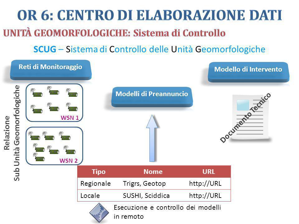 SCUG – Sistema di Controllo delle Unità Geomorfologiche TipoNomeURL RegionaleTrigrs, Geotophttp://URL LocaleSUSHI, Sciddicahttp://URL Documento Tecnic