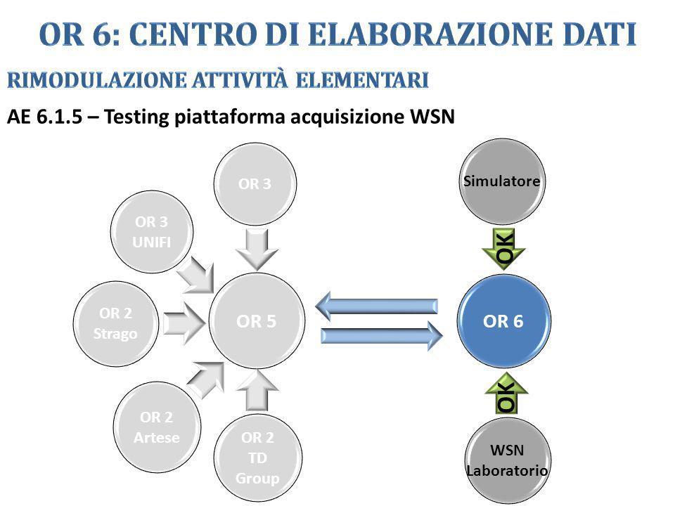 AE 6.1.5 – Testing piattaforma acquisizione WSN OR 3 OR 5 OR 6 OR 3 UNIFI OR 2 Strago OR 2 Artese OR 2 TD Group Simulatore WSN Laboratorio OK