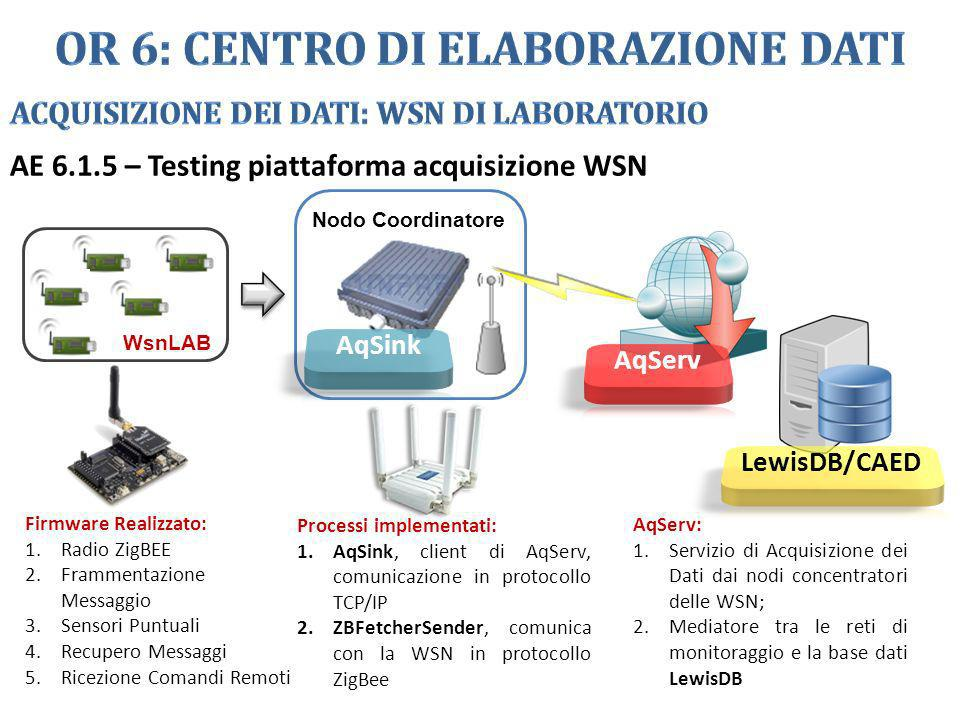 AE 6.1.5 – Testing piattaforma acquisizione WSN Nodo Coordinatore WsnLAB Firmware Realizzato: 1.Radio ZigBEE 2.Frammentazione Messaggio 3.Sensori Punt