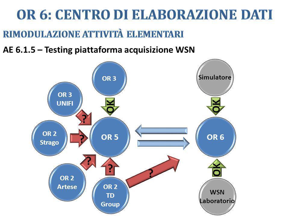 AE 6.1.5 – Testing piattaforma acquisizione WSN OR 3 OR 5OR 6 OR 3 UNIFI OR 2 Strago OR 2 Artese OR 2 TD Group Simulatore WSN Laboratorio OK ? ? ? ? ?