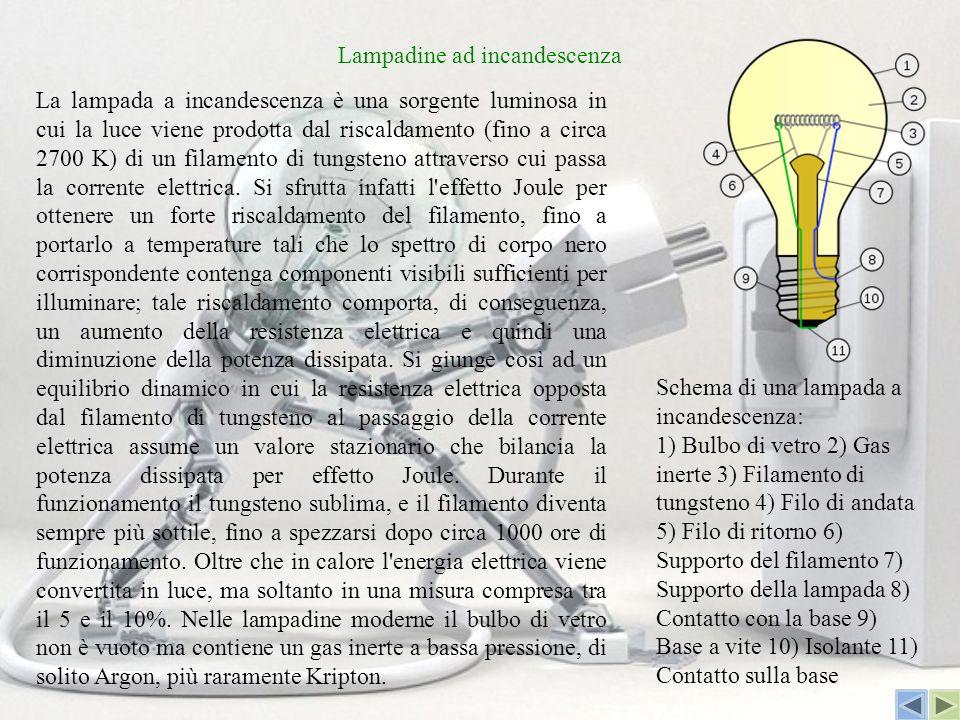 Lampadine ad incandescenza La lampada a incandescenza è una sorgente luminosa in cui la luce viene prodotta dal riscaldamento (fino a circa 2700 K) di