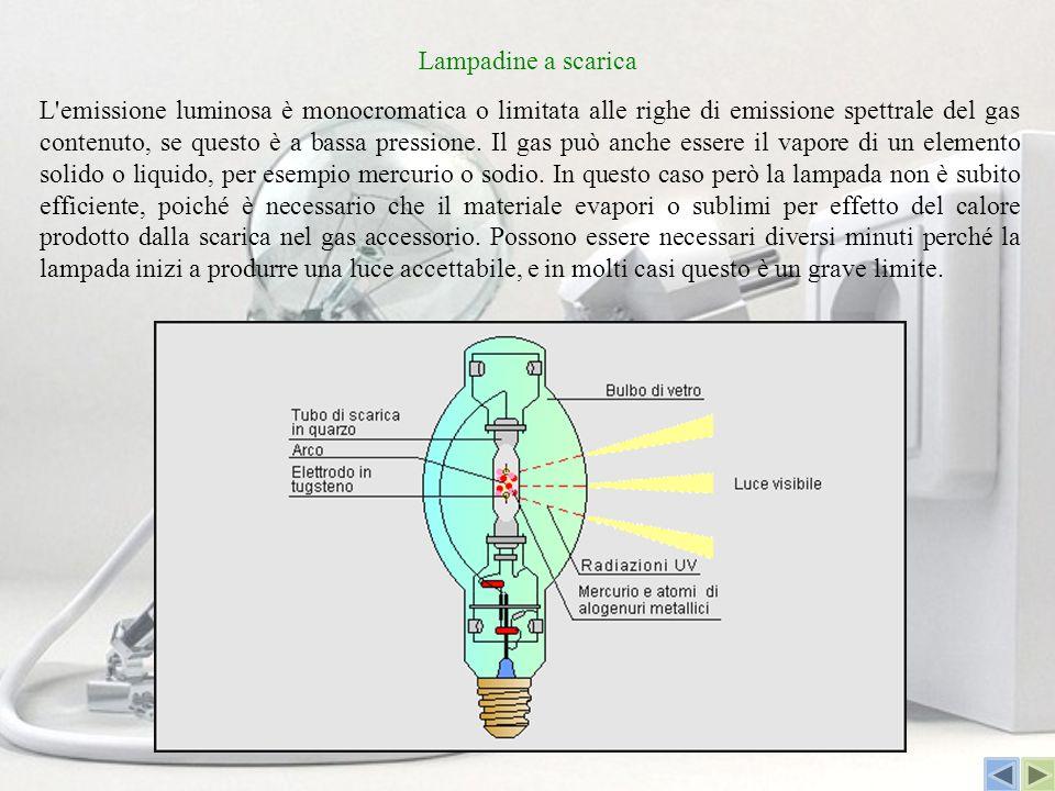 Lampadine a scarica L'emissione luminosa è monocromatica o limitata alle righe di emissione spettrale del gas contenuto, se questo è a bassa pressione
