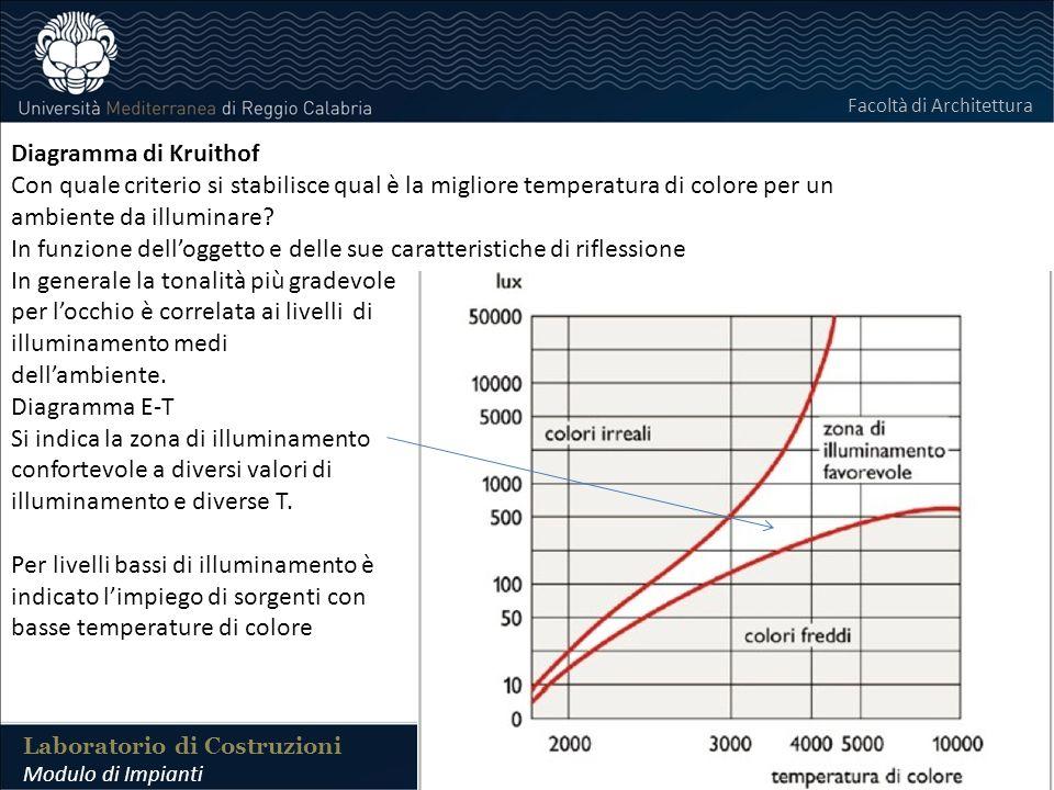 LABORATORIO DI COSTRUZIONI 25 FEBBRAIO 2011 Laboratorio di Costruzioni Modulo di Impianti Facoltà di Architettura Diagramma di Kruithof Con quale criterio si stabilisce qual è la migliore temperatura di colore per un ambiente da illuminare.