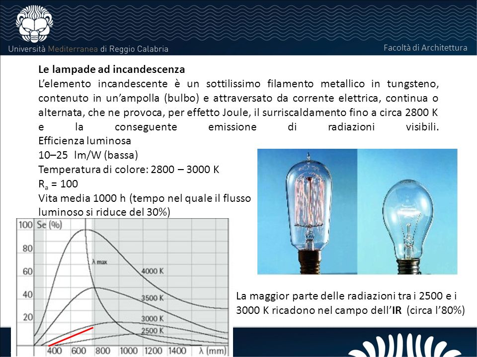 LABORATORIO DI COSTRUZIONI 25 FEBBRAIO 2011 Laboratorio di Costruzioni Modulo di Impianti Facoltà di Architettura Le lampade ad incandescenza Lelement