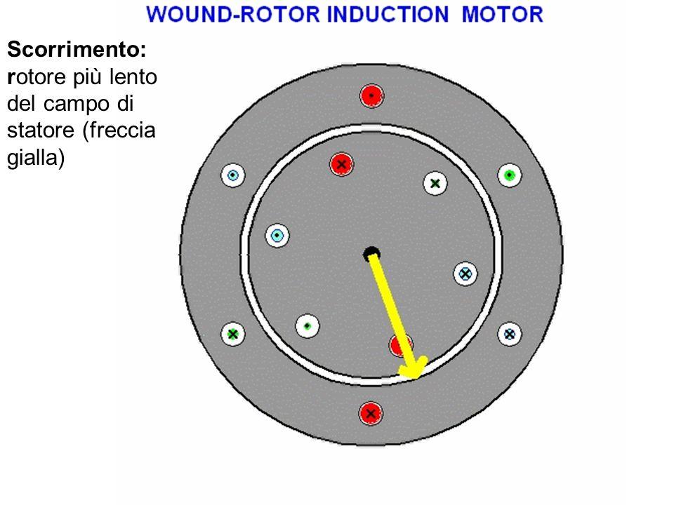 Scorrimento: rotore più lento del campo di statore (freccia gialla)