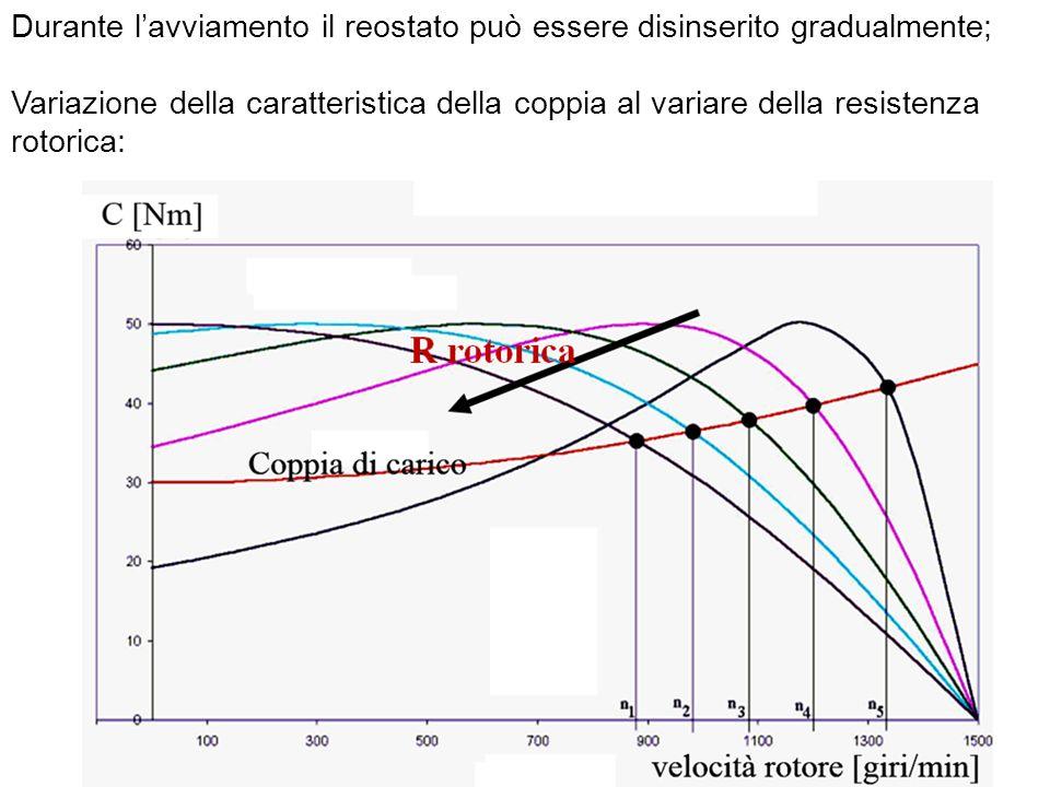 Durante lavviamento il reostato può essere disinserito gradualmente; Variazione della caratteristica della coppia al variare della resistenza rotorica:
