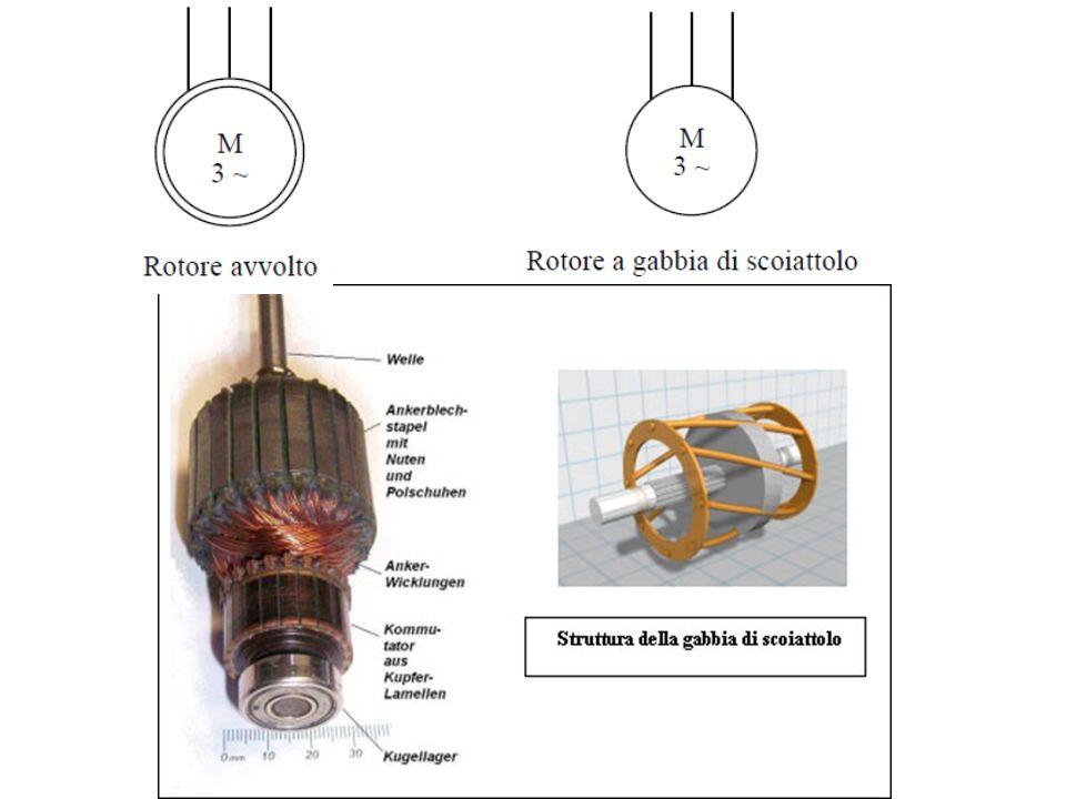 Motori asincroni monofasi Un avvolgimento di statore monofase non produce un campo magnetico rotante, ma solo un campo pulsante; non ha coppia allavviamento non può avviarsi da solo Si crea un finto sistema bifase con due avvolgimenti, uno principale e uno secondario, collegati alla stessa alimentazione; un condensatore in serie allavvolgimento secondario sfasa la corrente in quellavvolgimento si crea così un campo magnetico rotante Motori asincroni monofasi Un avvolgimento di statore monofase non produce un campo magnetico rotante, ma solo un campo pulsante; non ha coppia allavviamento non può avviarsi da solo Si crea un finto sistema bifase con due avvolgimenti, uno principale e uno secondario, collegati alla stessa alimentazione; un condensatore in serie allavvolgimento secondario sfasa la corrente in quellavvolgimento si crea così un campo magnetico rotante