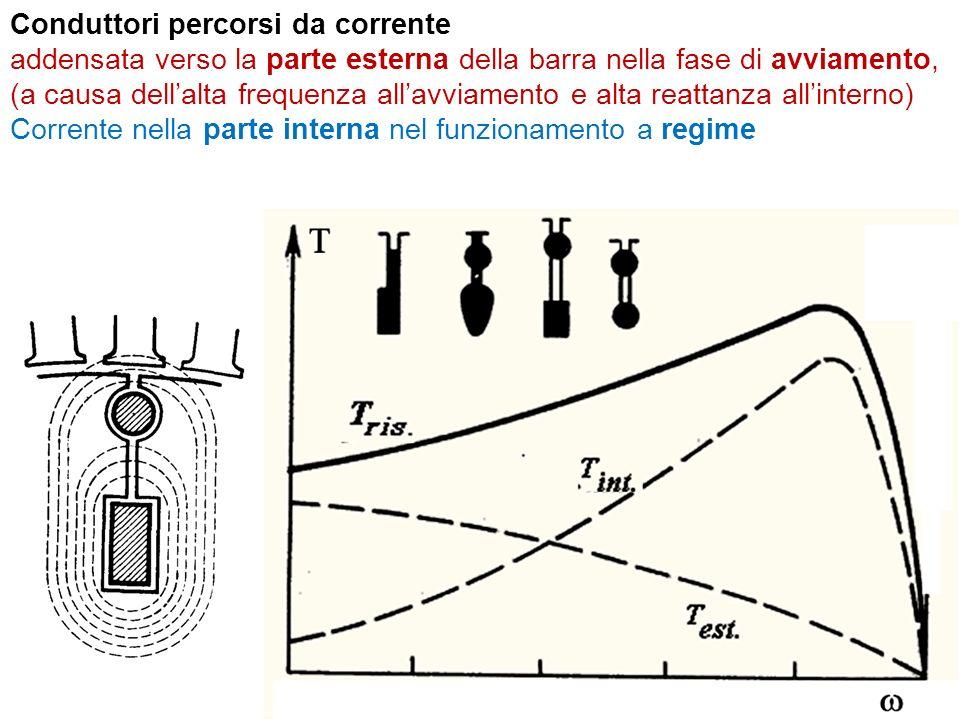 Conduttori percorsi da corrente addensata verso la parte esterna della barra nella fase di avviamento, (a causa dellalta frequenza allavviamento e alta reattanza allinterno) Corrente nella parte interna nel funzionamento a regime