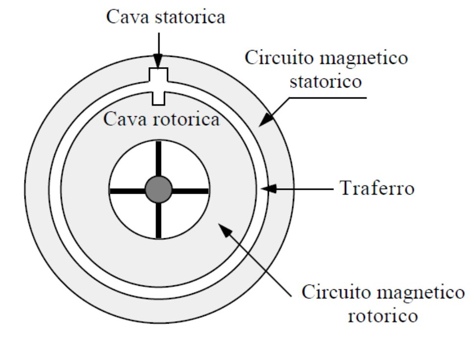 Avviamento del motore -correnti di spunto elevate -correnti sono notevolmente sfasate rispetto alle f.e.m.