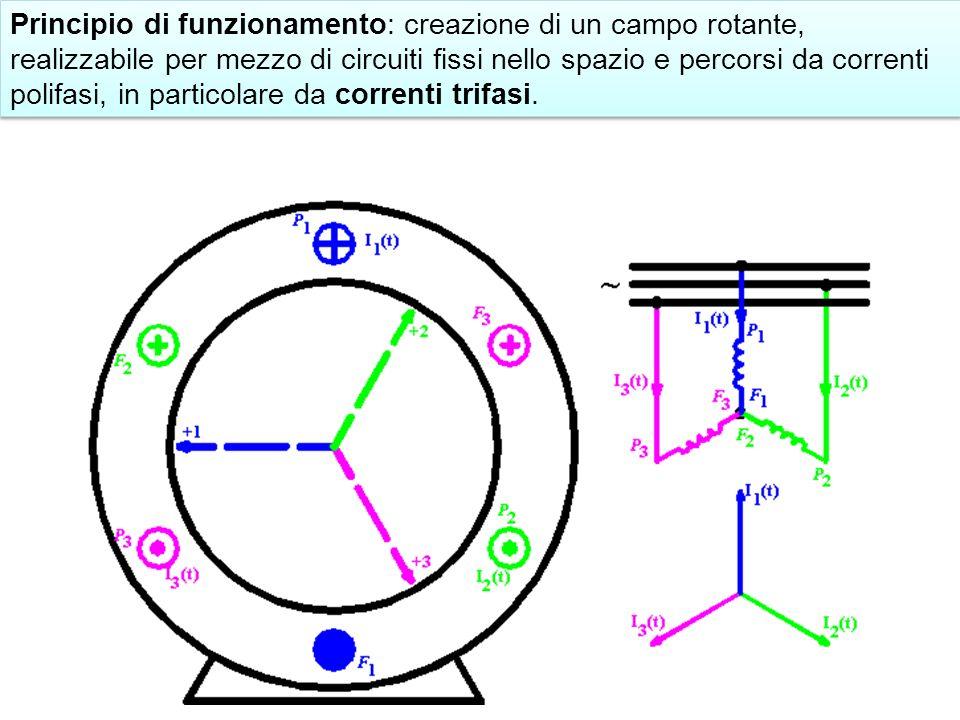 Principio di funzionamento: creazione di un campo rotante, realizzabile per mezzo di circuiti fissi nello spazio e percorsi da correnti polifasi, in particolare da correnti trifasi.