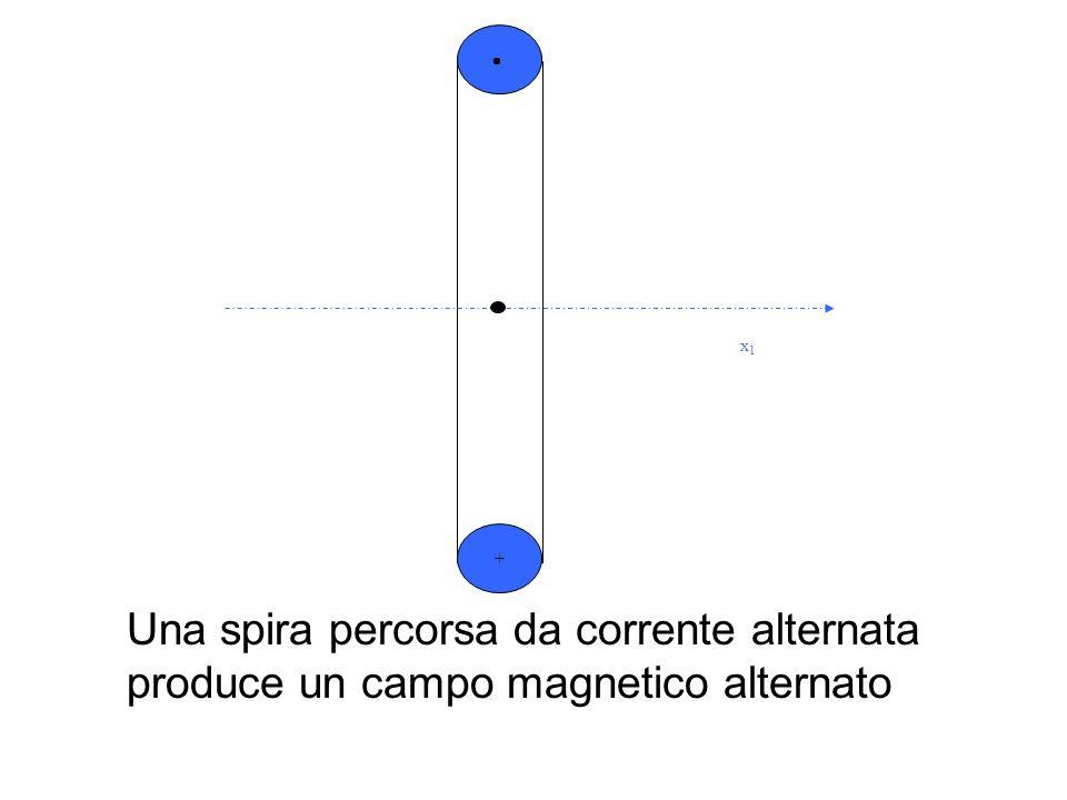 Tre spire orientate a 120 ° luna rispetto allaltra, percorse da un sistema di correnti equilibrato producono un campo magnetico che ruota con una velocità angolare c pari alla pulsazione delle correnti x1x1 + x2x2 + + x3x3 i1i1 i2i2 i3i3