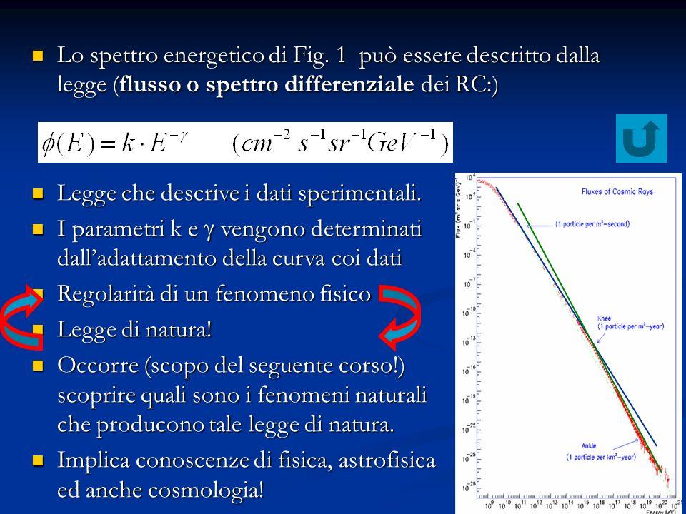 14 Lo spettro energetico di Fig. 1 può essere descritto dalla legge (flusso o spettro differenziale dei RC:) Lo spettro energetico di Fig. 1 può esser