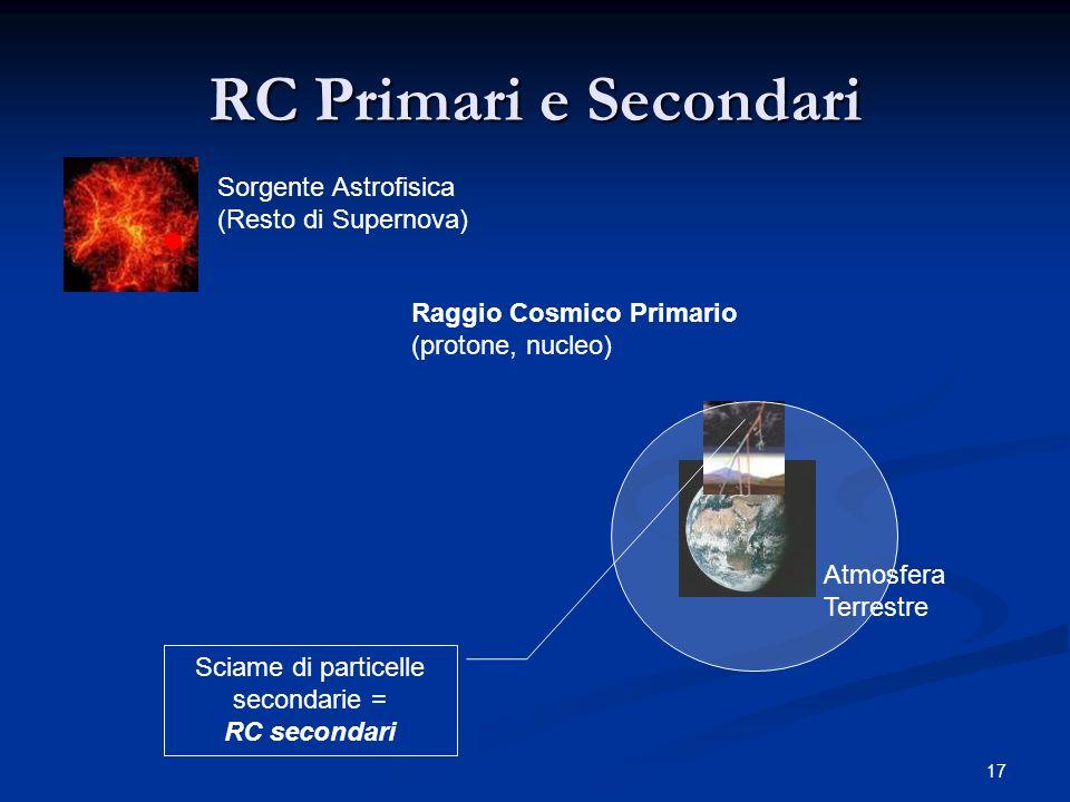 17 RC Primari e Secondari Sorgente Astrofisica (Resto di Supernova) Raggio Cosmico Primario (protone, nucleo) Sciame di particelle secondarie = RC sec