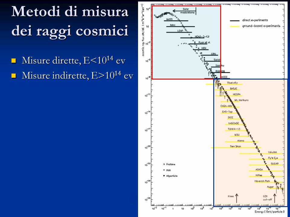 19 Metodi di misura dei raggi cosmici Misure dirette, E<10 14 ev Misure dirette, E<10 14 ev Misure indirette, E>10 14 ev Misure indirette, E>10 14 ev