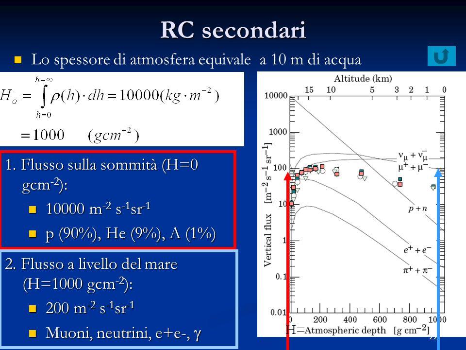 22 RC secondari Lo spessore di atmosfera equivale a 10 m di acqua 1. Flusso sulla sommità (H=0 gcm -2 ): 10000 m -2 s -1 sr -1 10000 m -2 s -1 sr -1 p