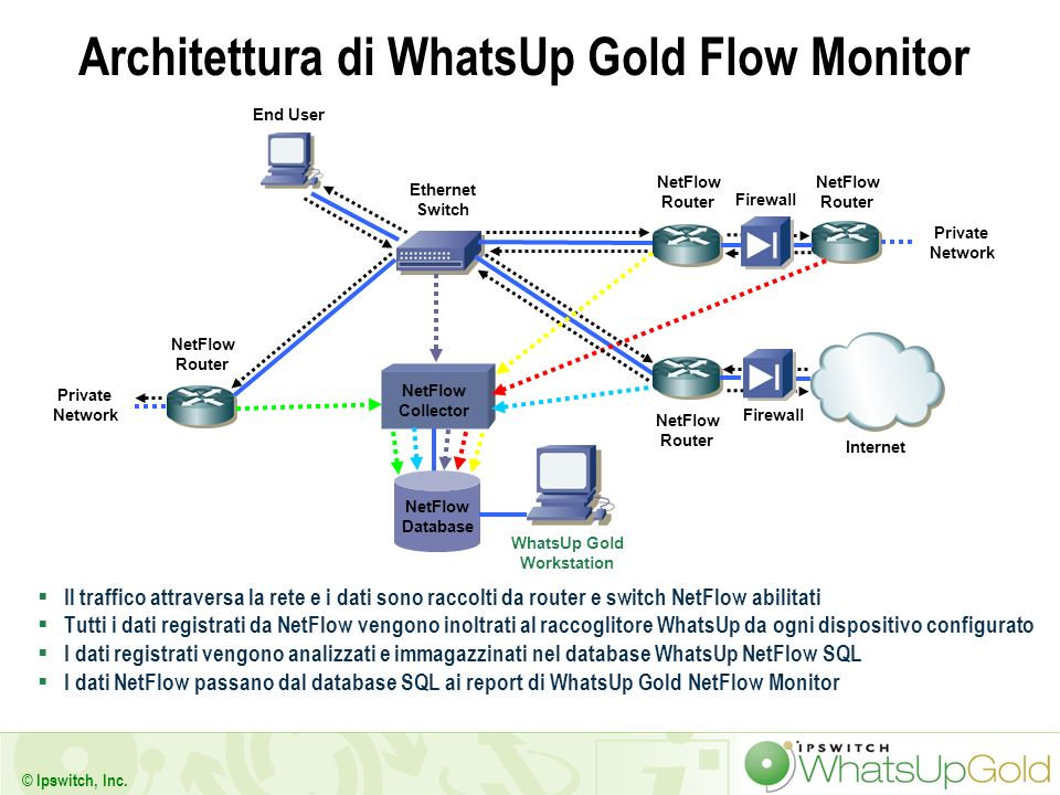 © Ipswitch, Inc. Architettura di WhatsUp Gold Flow Monitor Il traffico attraversa la rete e i dati sono raccolti da router e switch NetFlow abilitati