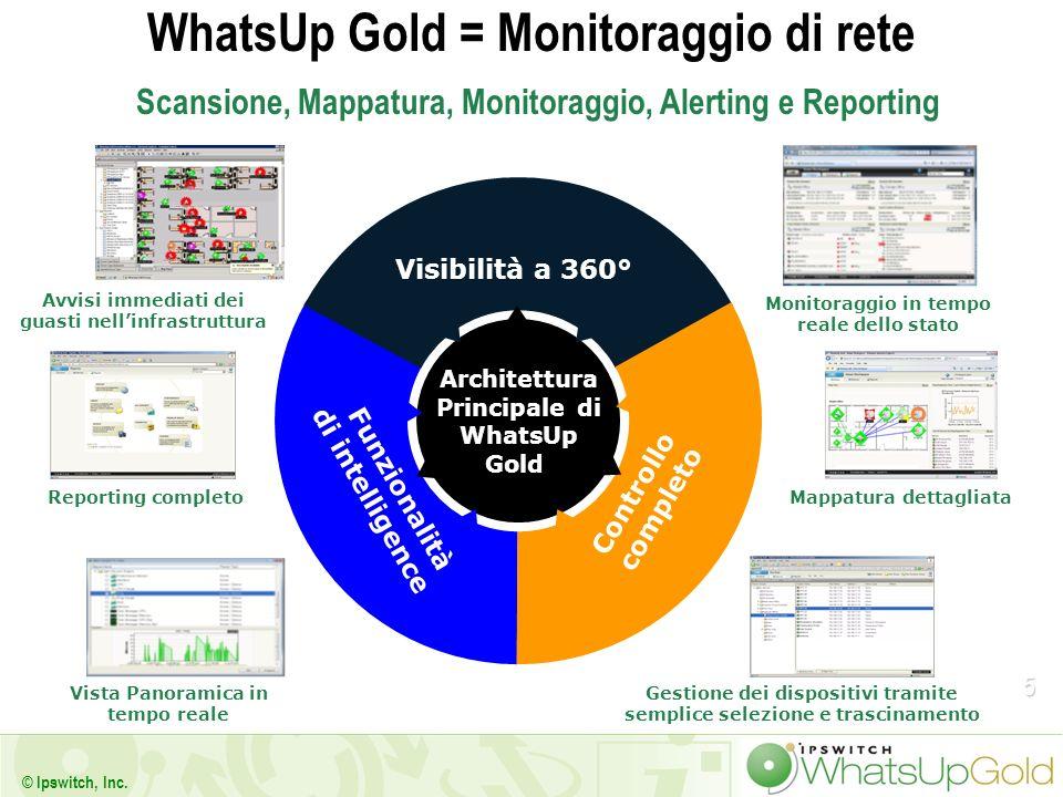 5 © Ipswitch, Inc. WhatsUp Gold = Monitoraggio di rete Scansione, Mappatura, Monitoraggio, Alerting e Reporting Vista Panoramica in tempo reale Report
