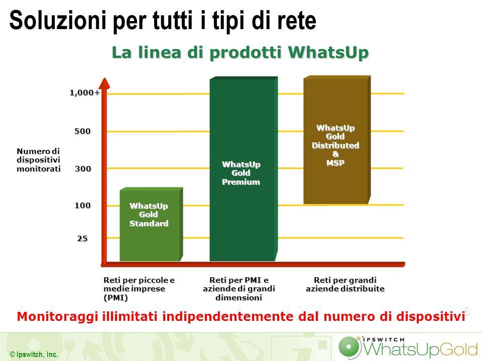6 © Ipswitch, Inc. Soluzioni per tutti i tipi di rete La linea di prodotti WhatsUp Monitoraggi illimitati indipendentemente dal numero di dispositivi