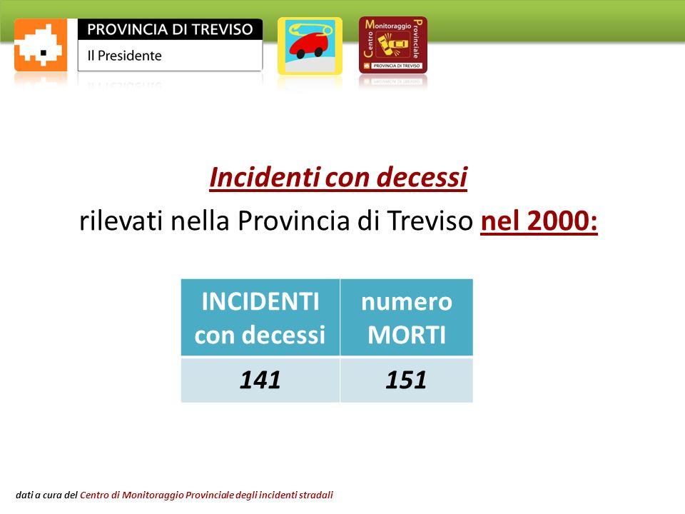 Incidenti con decessi rilevati nella Provincia di Treviso nel 2000: INCIDENTI con decessi numero MORTI 141151 Amministrazione Provinciale di Treviso dati a cura del Centro di Monitoraggio Provinciale degli incidenti stradali