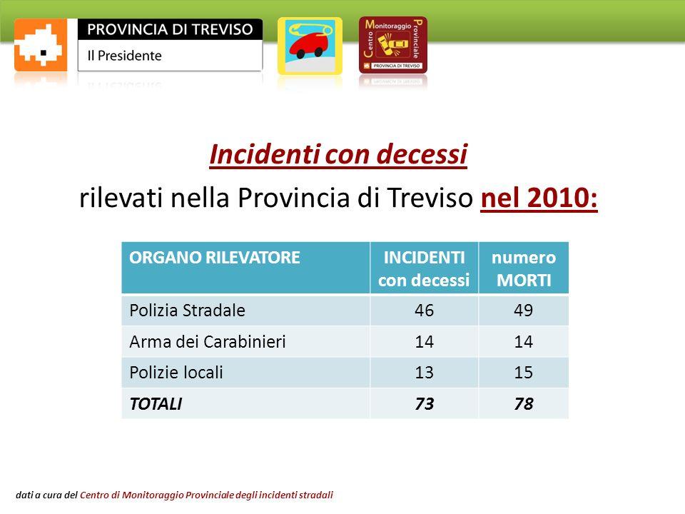 Incidenti con decessi rilevati nella Provincia di Treviso nel 2010: ORGANO RILEVATOREINCIDENTI con decessi numero MORTI Polizia Stradale4649 Arma dei