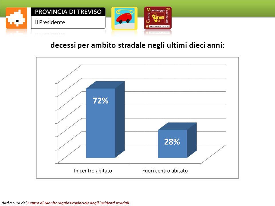 decessi per ambito stradale negli ultimi dieci anni: 72% 28% dati a cura del Centro di Monitoraggio Provinciale degli incidenti stradali