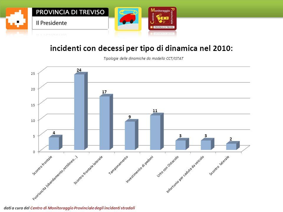 incidenti con decessi per tipo di dinamica nel 2010: Tipologie delle dinamiche da modello CCT/ISTAT dati a cura del Centro di Monitoraggio Provinciale degli incidenti stradali