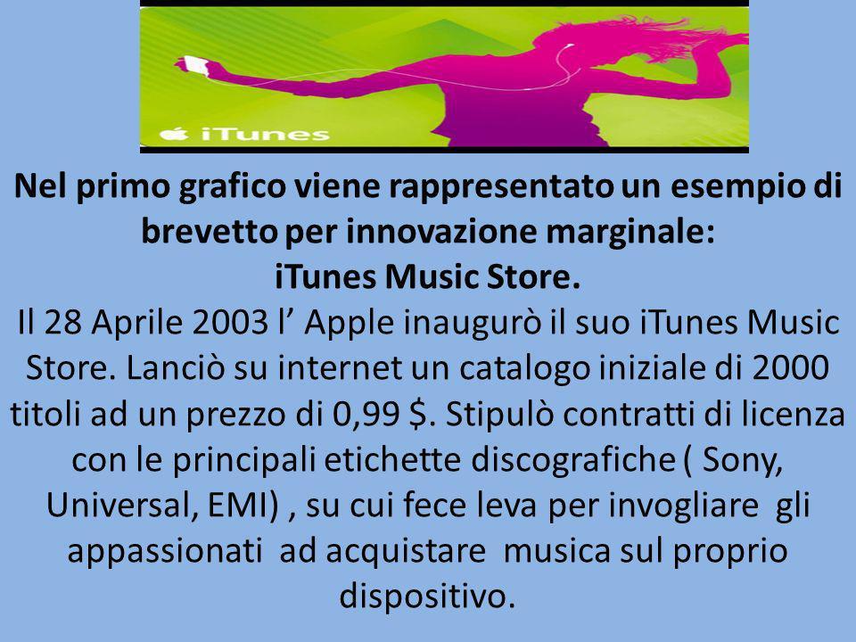 Nel primo grafico viene rappresentato un esempio di brevetto per innovazione marginale: iTunes Music Store. Il 28 Aprile 2003 l Apple inaugurò il suo