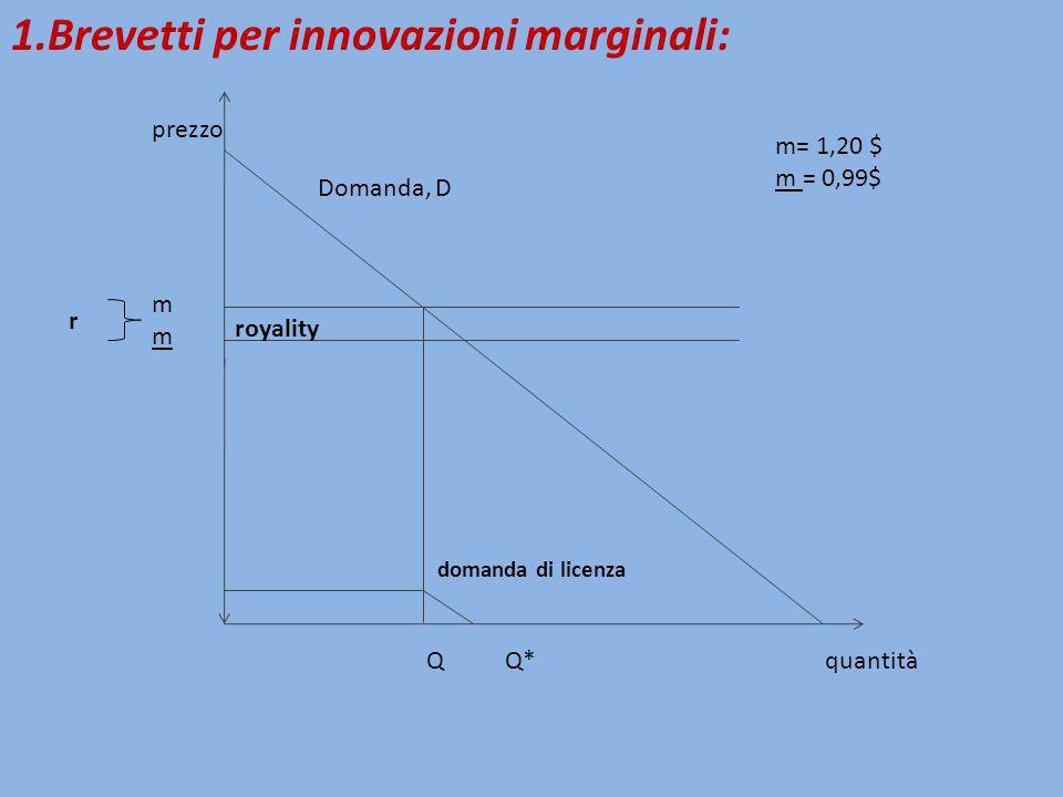 domanda di licenza royality mmmm Q Q* 1.Brevetti per innovazioni marginali: Domanda, D prezzo quantità r m= 1,20 $ m = 0,99$
