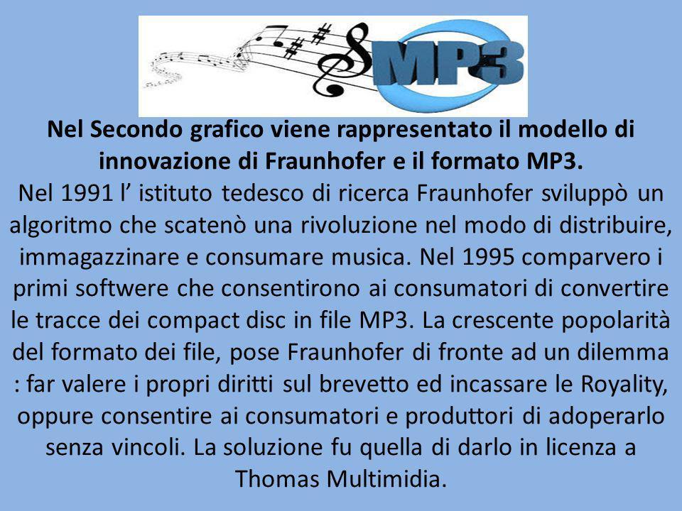 Nel Secondo grafico viene rappresentato il modello di innovazione di Fraunhofer e il formato MP3. Nel 1991 l istituto tedesco di ricerca Fraunhofer sv