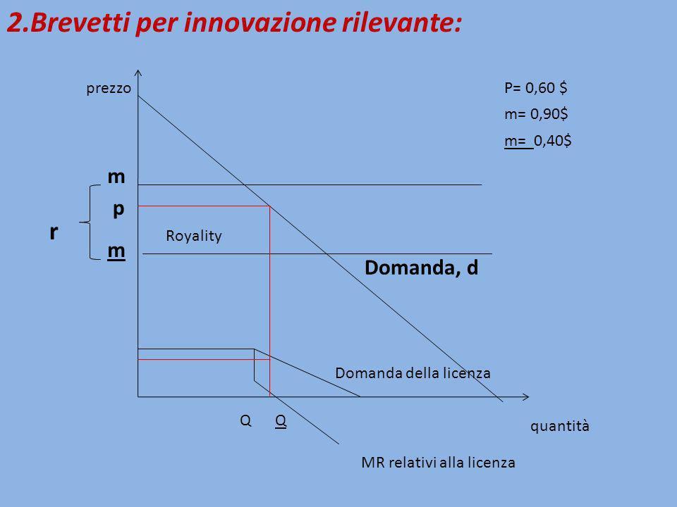 Domanda, d 2.Brevetti per innovazione rilevante: r m m p Domanda della licenza MR relativi alla licenza Royality prezzo quantità QQ P= 0,60 $ m= 0,90$