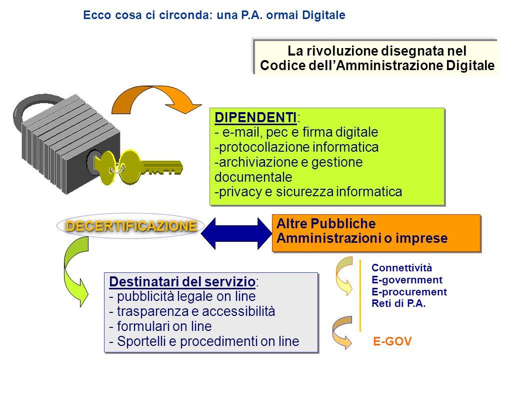 Ecco cosa ci circonda: una P.A. ormai Digitale DIPENDENTI: - e-mail, pec e firma digitale -protocollazione informatica -archiviazione e gestione docum