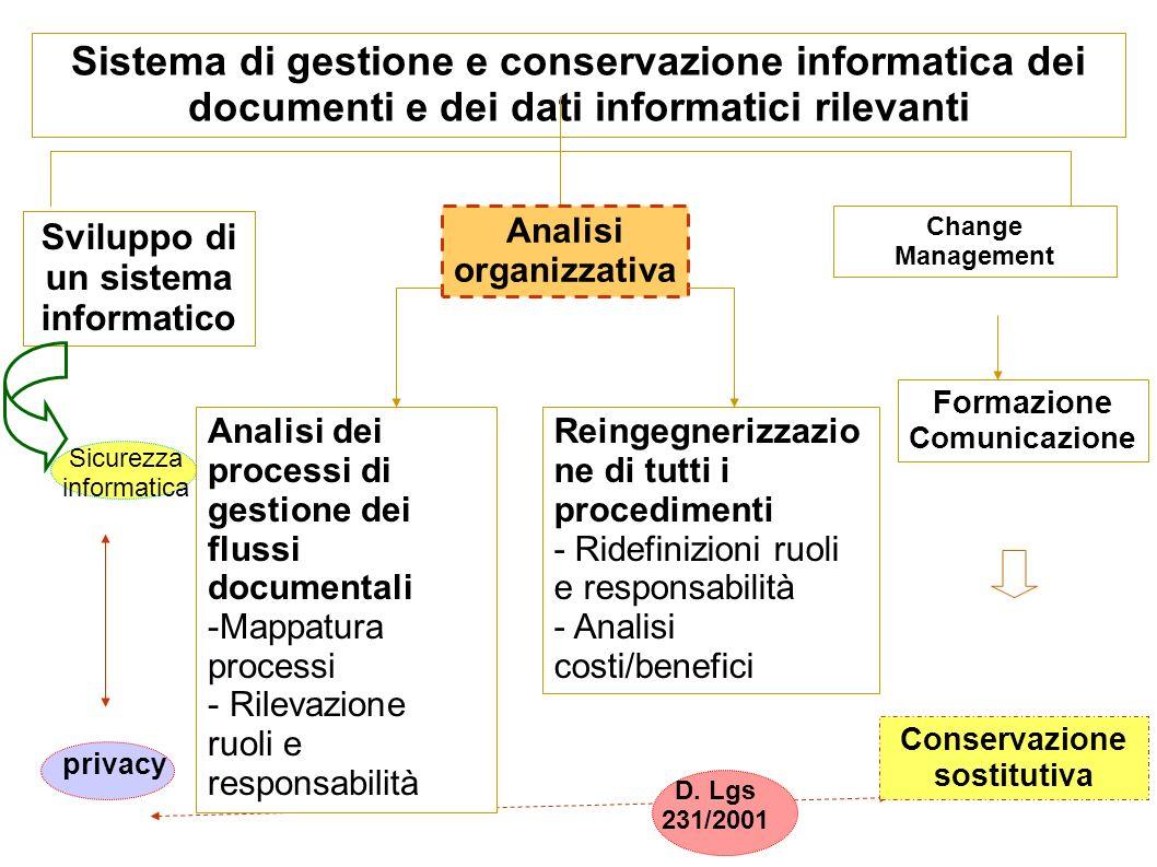 Sistema di gestione e conservazione informatica dei documenti e dei dati informatici rilevanti Sviluppo di un sistema informatico Analisi organizzativ