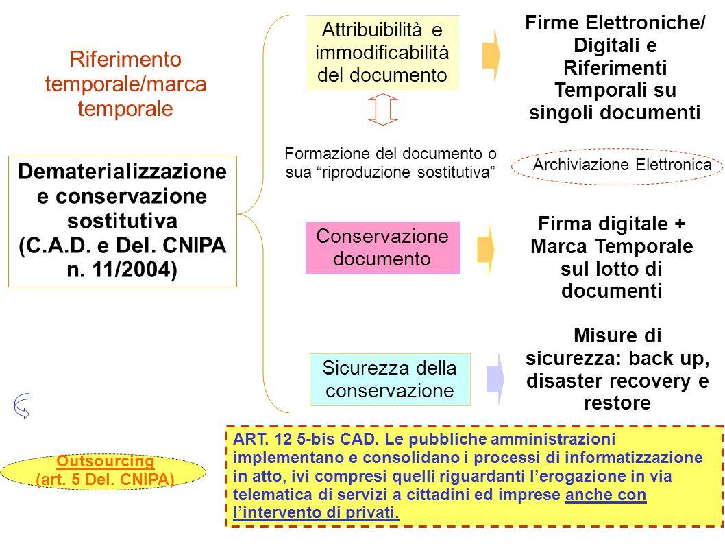 Dematerializzazione e conservazione sostitutiva (C.A.D. e Del. CNIPA n. 11/2004) Attribuibilità e immodificabilità del documento Sicurezza della conse