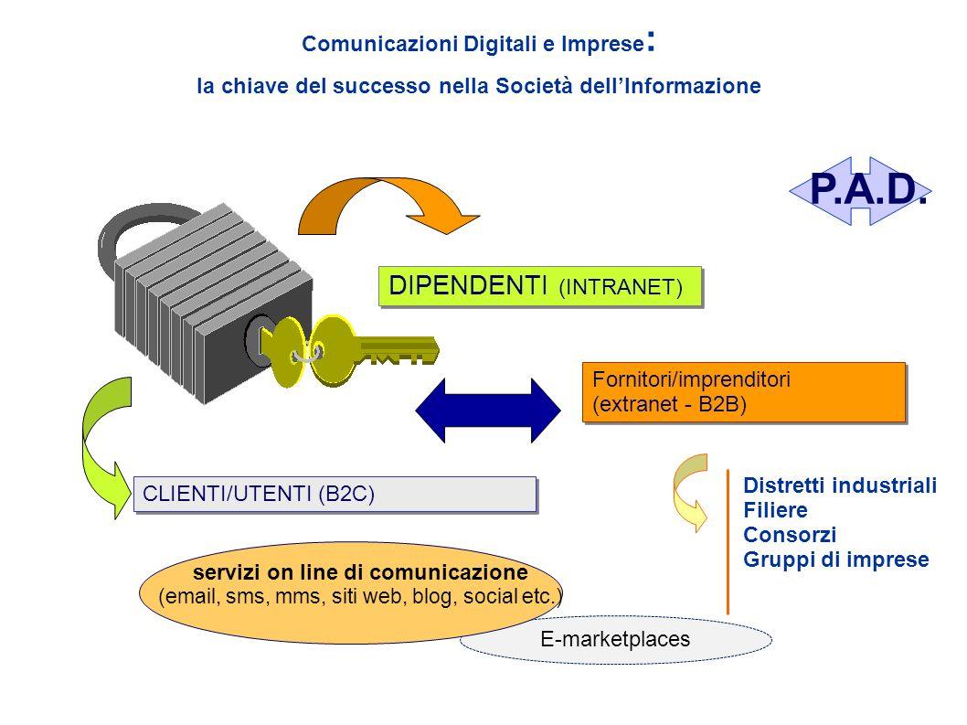 E-marketplaces Comunicazioni Digitali e Imprese : la chiave del successo nella Società dellInformazione DIPENDENTI (INTRANET) CLIENTI/UTENTI (B2C) For