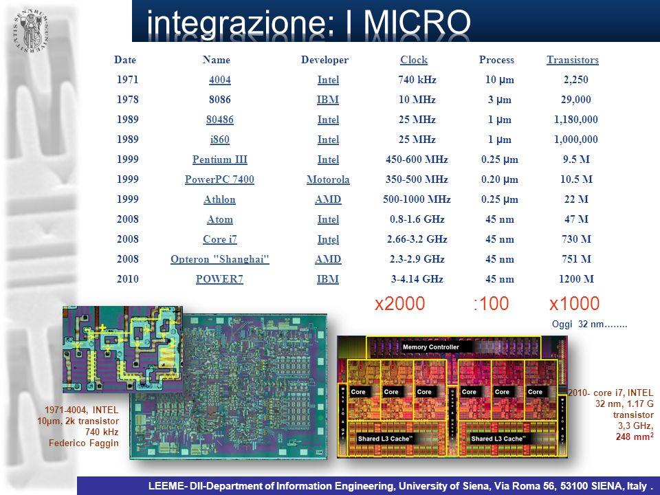 Date Name Developer Clock Process Transistors 19714004Intel740 kHz 10 µ m 2,250 19788086IBM10 MHz 3 µ m 29,000 198980486Intel25 MHz 1 µ m 1,180,000 19