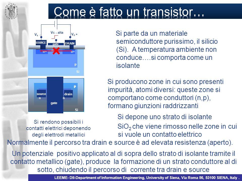 Si Si parte da un materiale semiconduttore purissimo, il silicio (Si). A temperatura ambiente non conduce….si comporta come un isolante p Si producono
