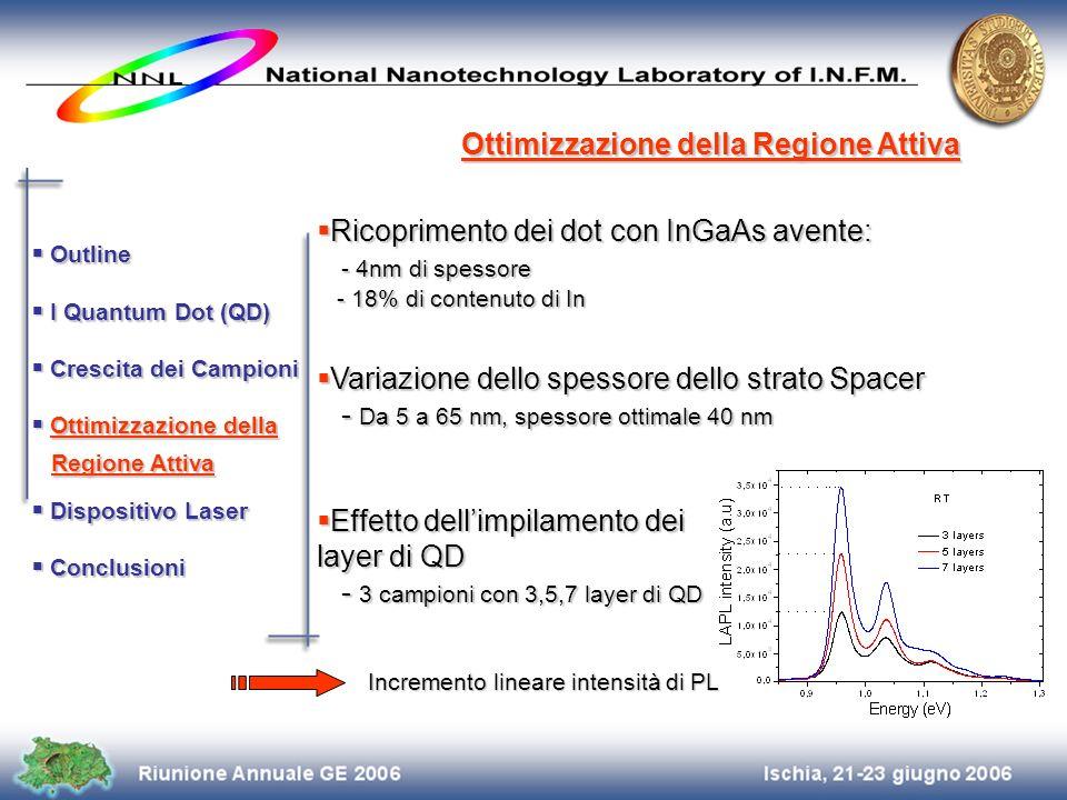 Variazione dello spessore dello strato Spacer Variazione dello spessore dello strato Spacer - Da 5 a 65 nm, spessore ottimale 40 nm - Da 5 a 65 nm, sp