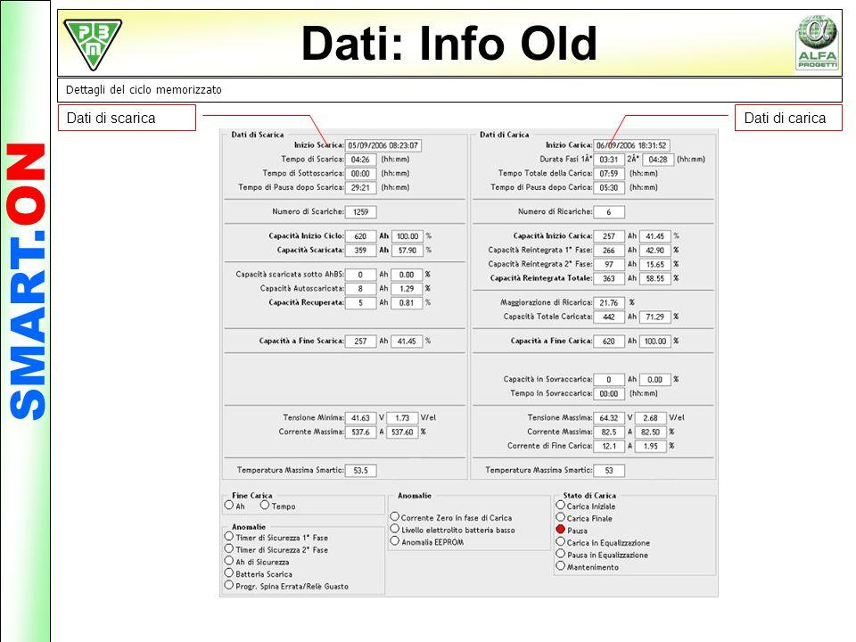 Dati: Info Old Dettagli del ciclo memorizzato Dati di scaricaDati di carica SMART. ON