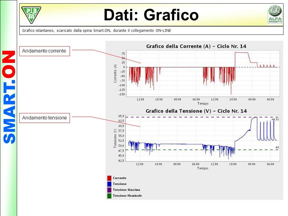 Dati: Grafico Grafico istantaneo, scaricato dalla spina Smart.ON, durante il collegamento ON-LINE Andamento corrente Andamento tensione SMART. ON