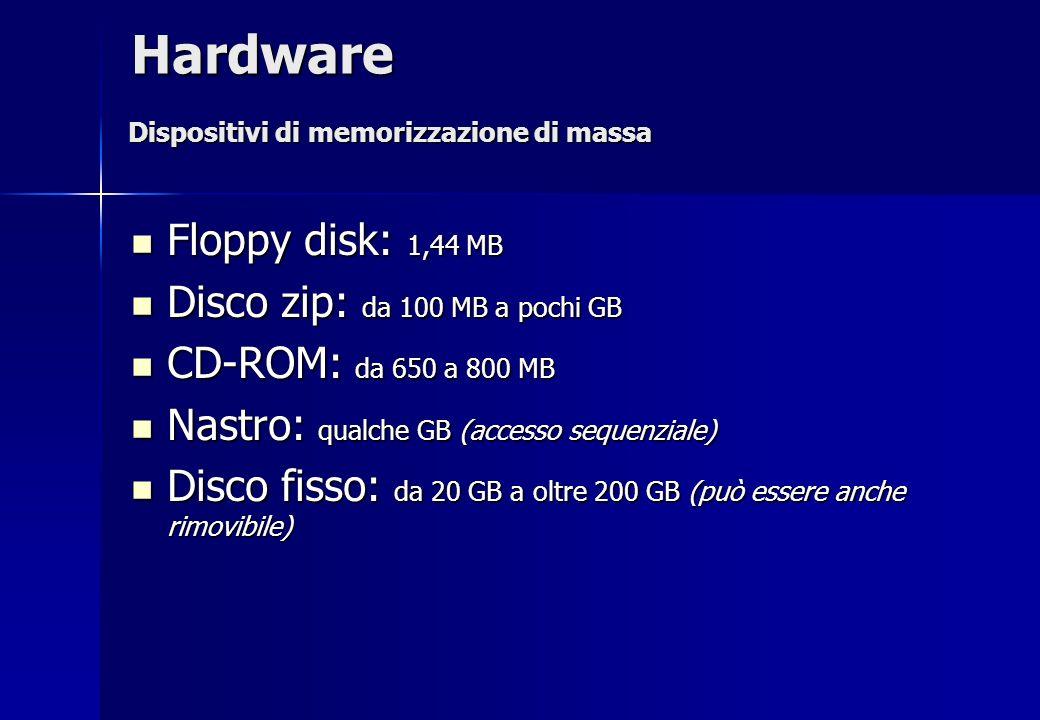 Floppy disk: 1,44 MB Floppy disk: 1,44 MB Disco zip: da 100 MB a pochi GB Disco zip: da 100 MB a pochi GB CD-ROM: da 650 a 800 MB CD-ROM: da 650 a 800