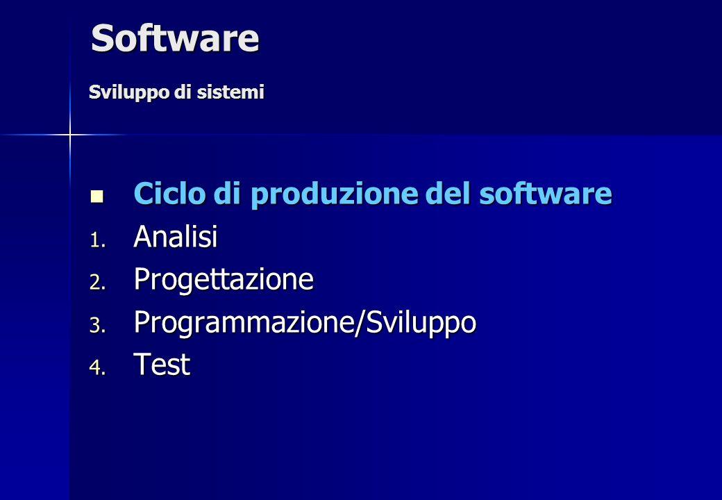 Ciclo di produzione del software Ciclo di produzione del software 1. Analisi 2. Progettazione 3. Programmazione/Sviluppo 4. Test Software Sviluppo di