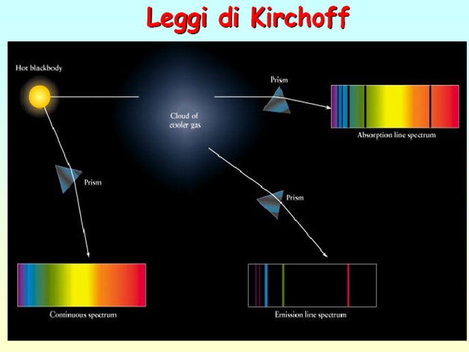 Analisi spettrale Unonda policromatica può essere separata nelle sue componenti mediante lanalisi spettrale, che può essere effettuata utilizzando dis