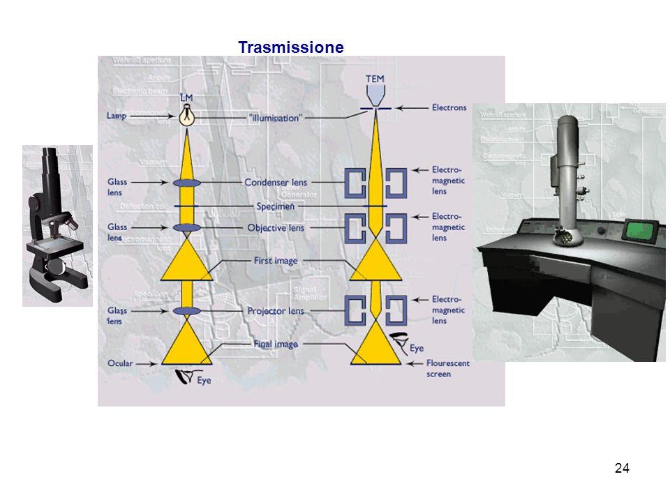 Proprietà Ondulatorie delle Particelle Immagini di diffrazione dello stesso materiale policristallino con impiego di elettroni di bassa energia (LEED)