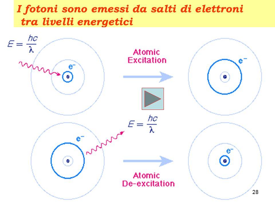 Struttura Atomica 27