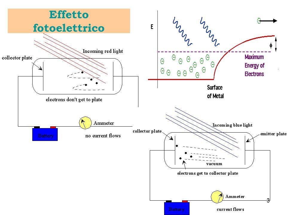 Effetto fotoelettrico 2