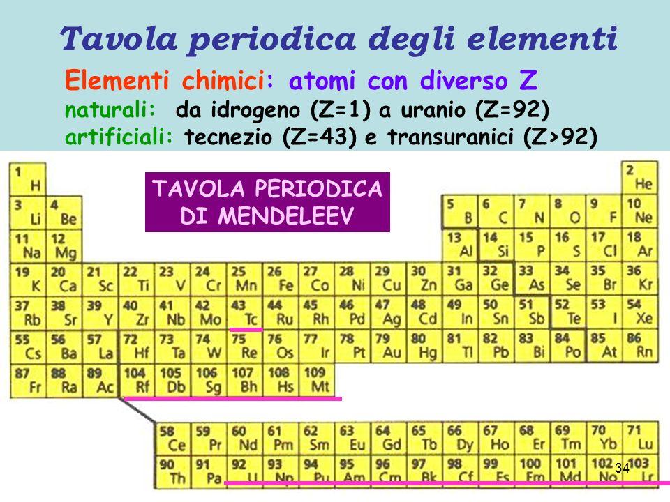 Struttura atomica 33